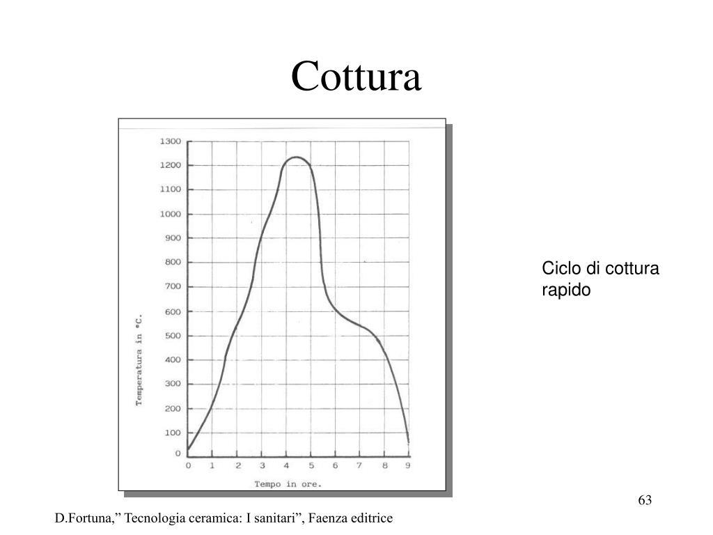 Cottura