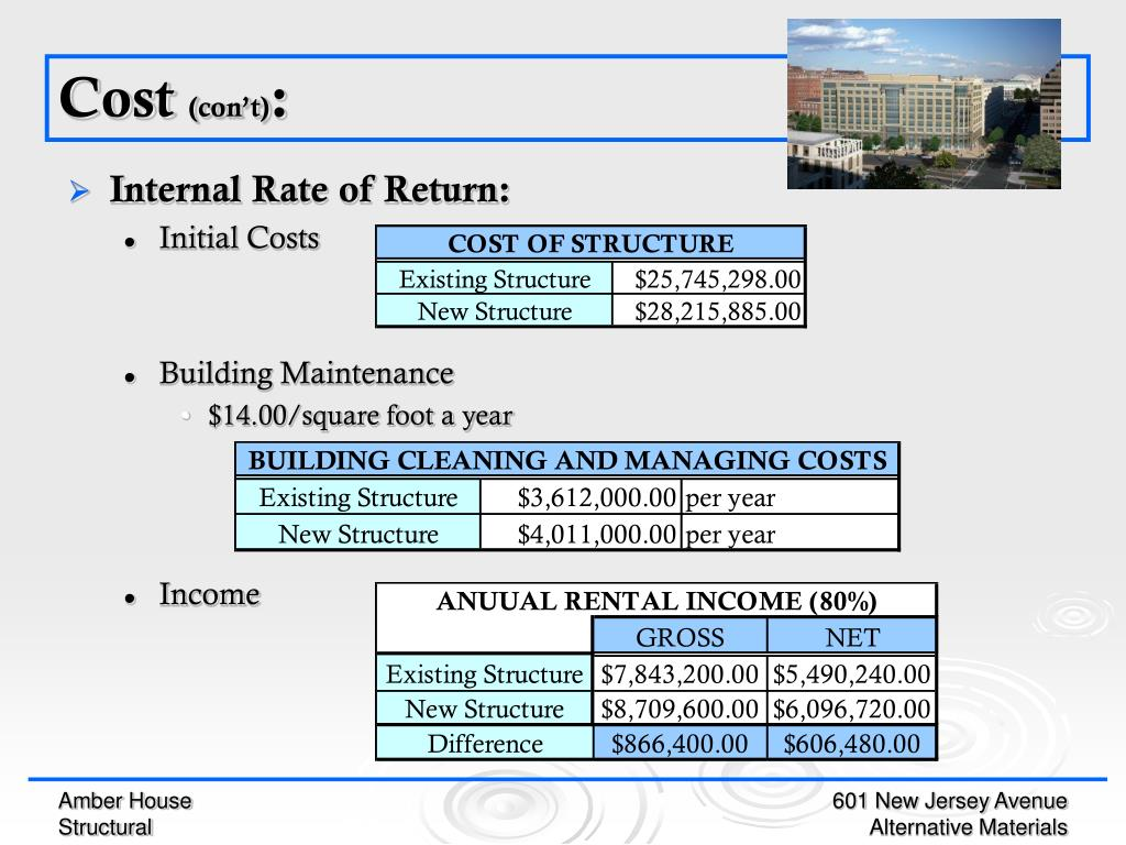 Internal Rate of Return: