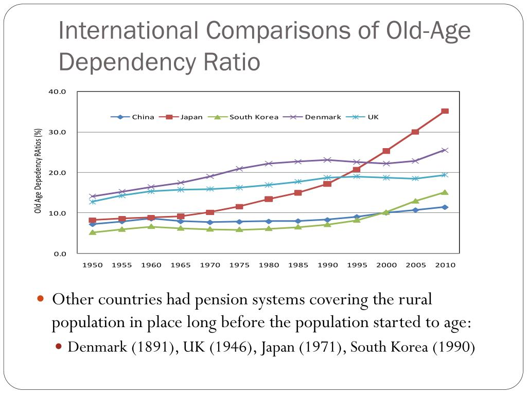 International Comparisons of Old-Age Dependency Ratio