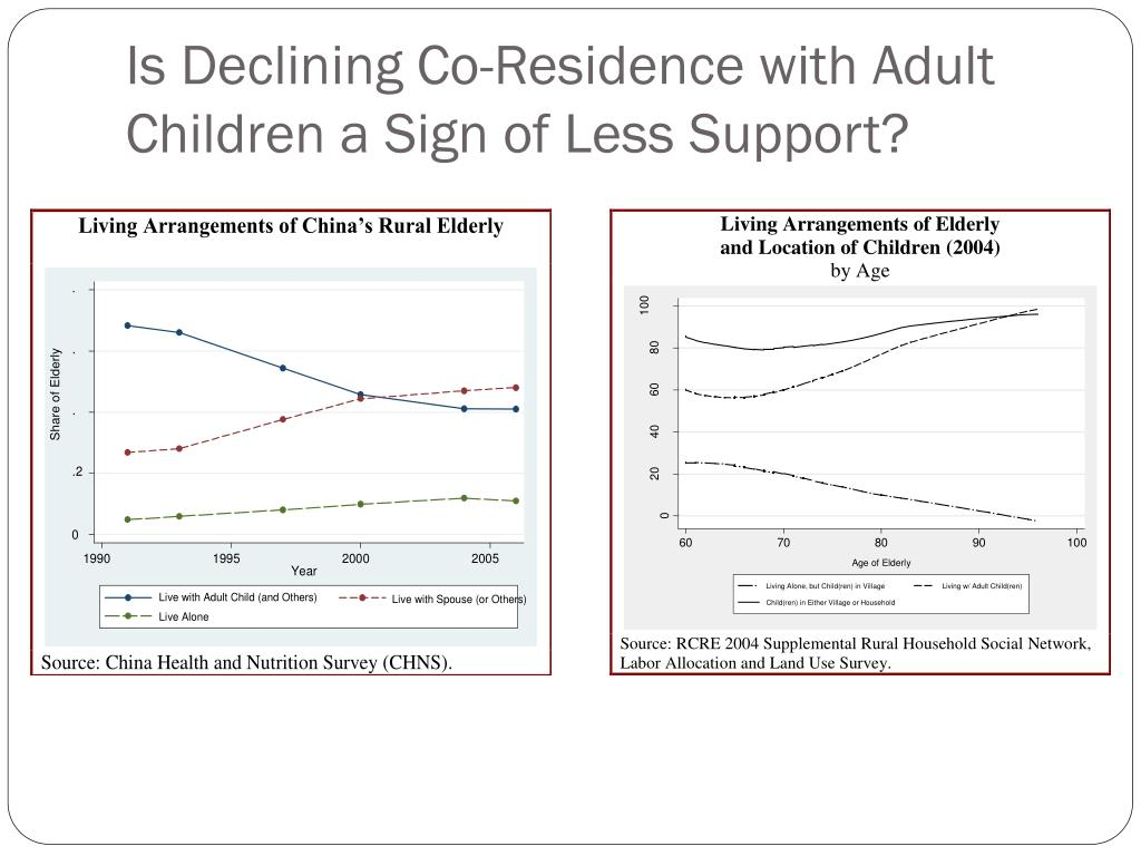 Is Declining Co-Residence with Adult Children a Sign of Less Support?