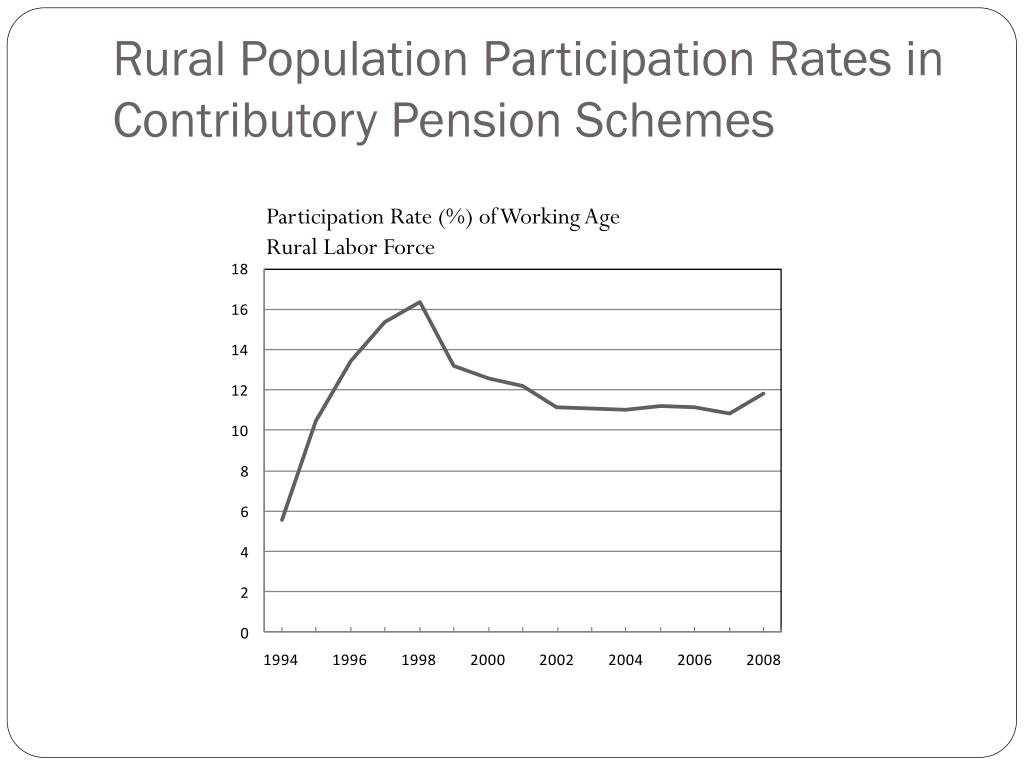 Rural Population Participation Rates in Contributory Pension Schemes