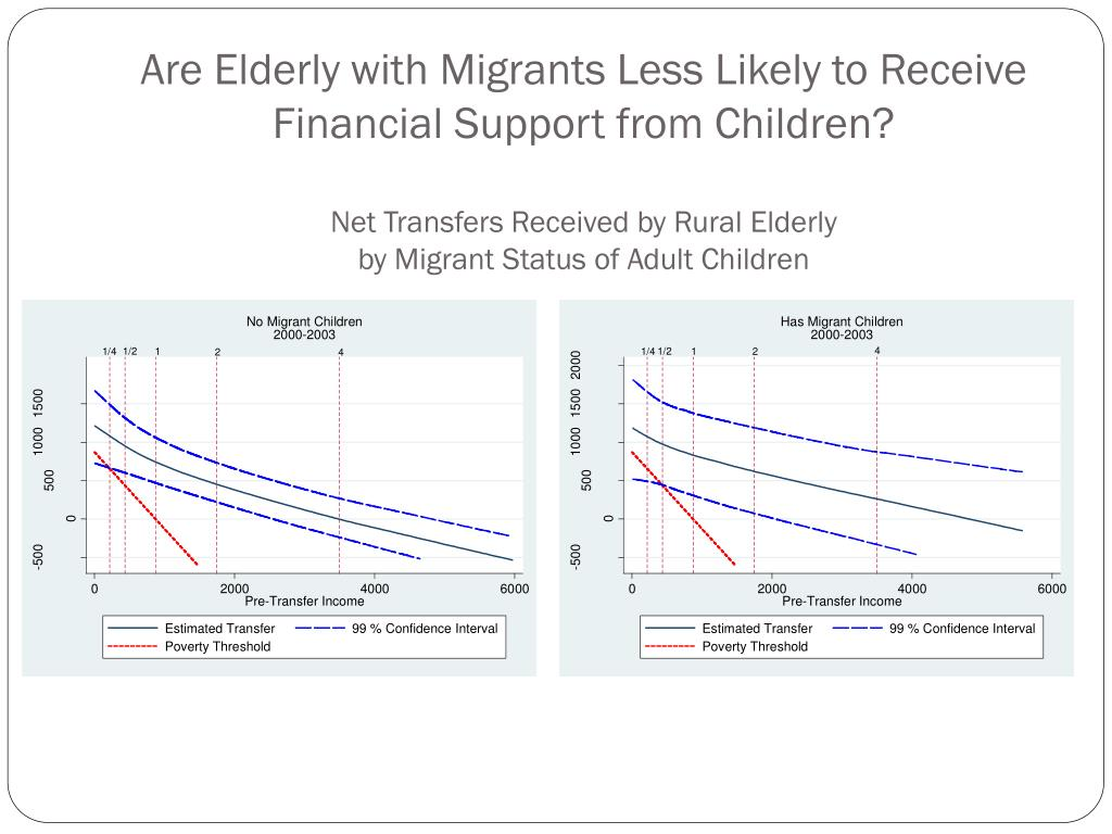 Are Elderly with Migrants Less Likely to Receive Financial Support from Children?