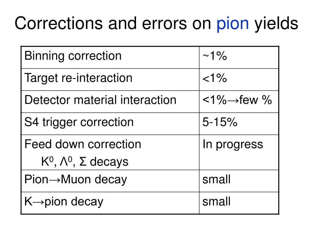 Corrections and errors on