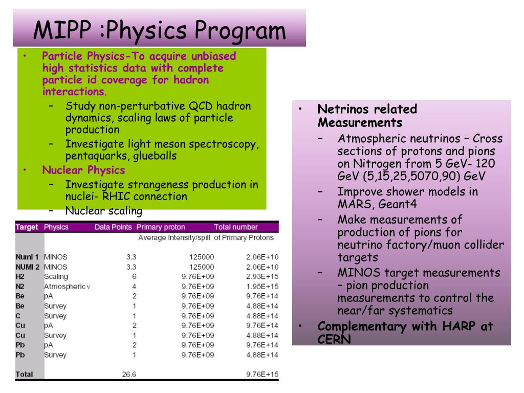 Particle Physics-To acquire unbiased high statistics data with complete particle id coverage for hadron interactions