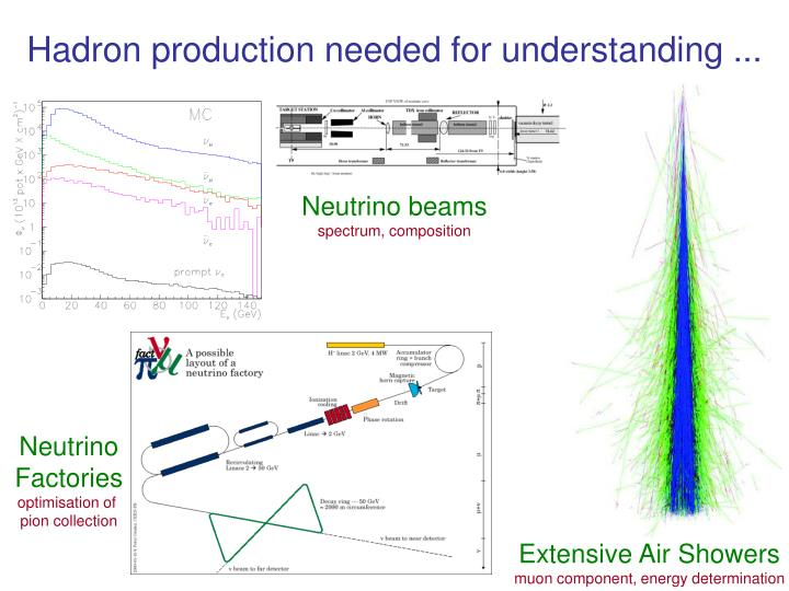 Hadron production needed for understanding ...