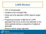 lupa review