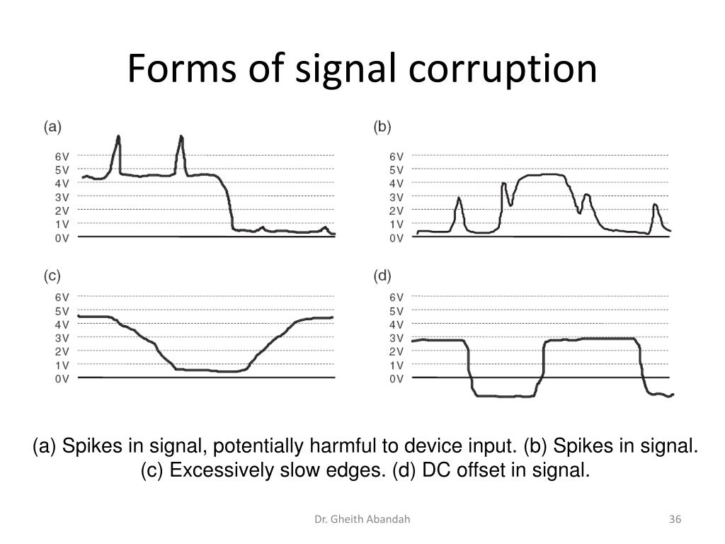 Forms of signal corruption