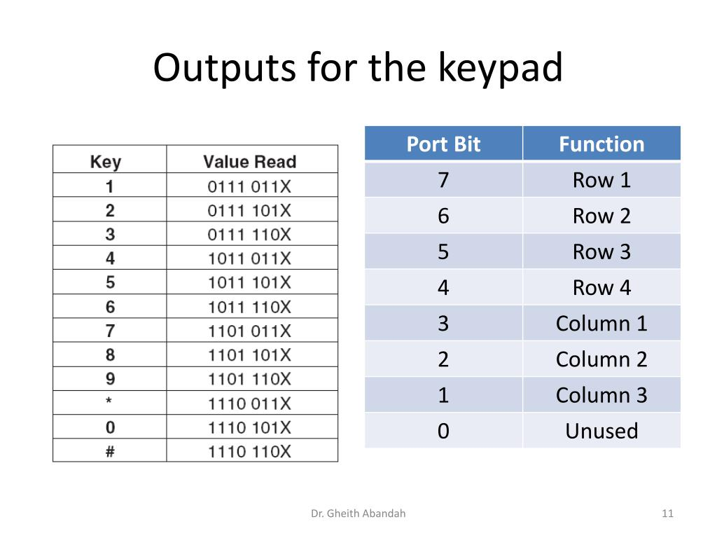 Outputs for the keypad