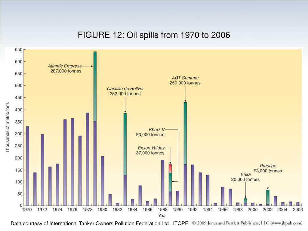 FIGURE 12: Oil spills from 1970 to 2006