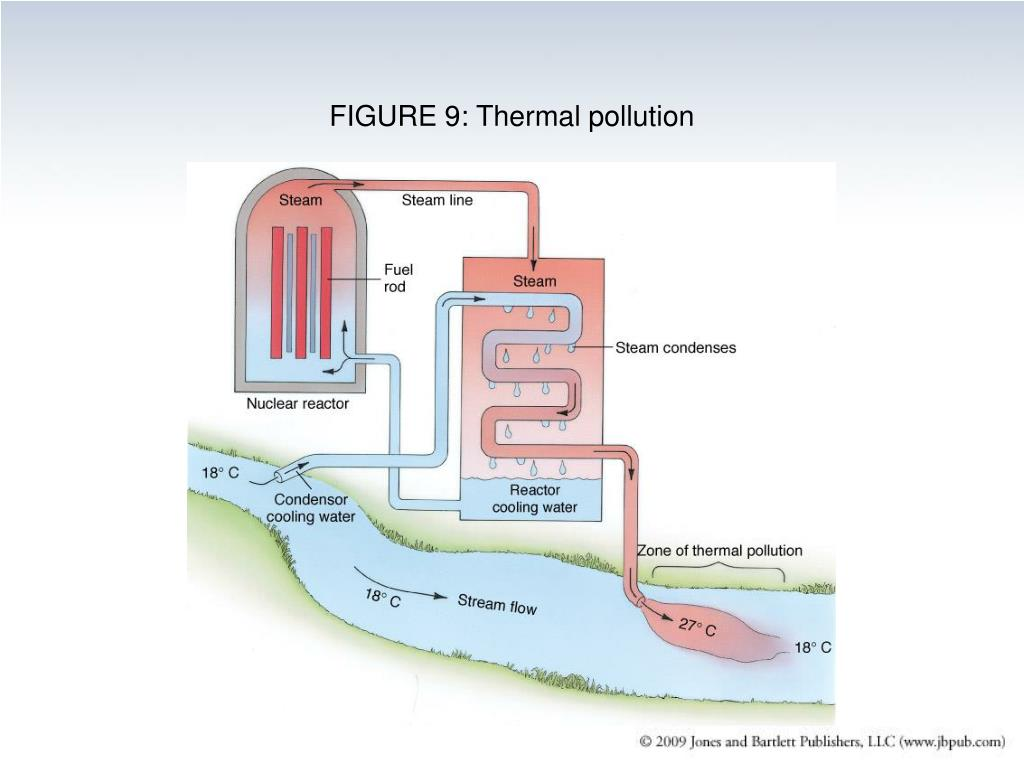 FIGURE 9: Thermal pollution