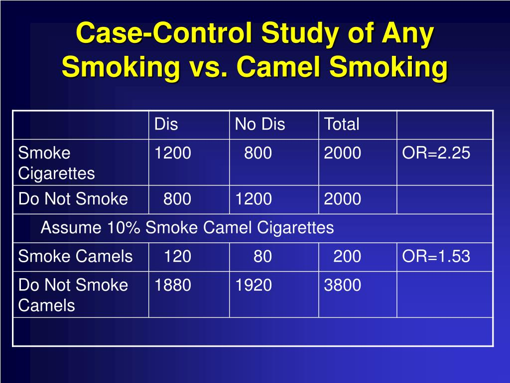 Case-Control Study of Any Smoking vs. Camel Smoking