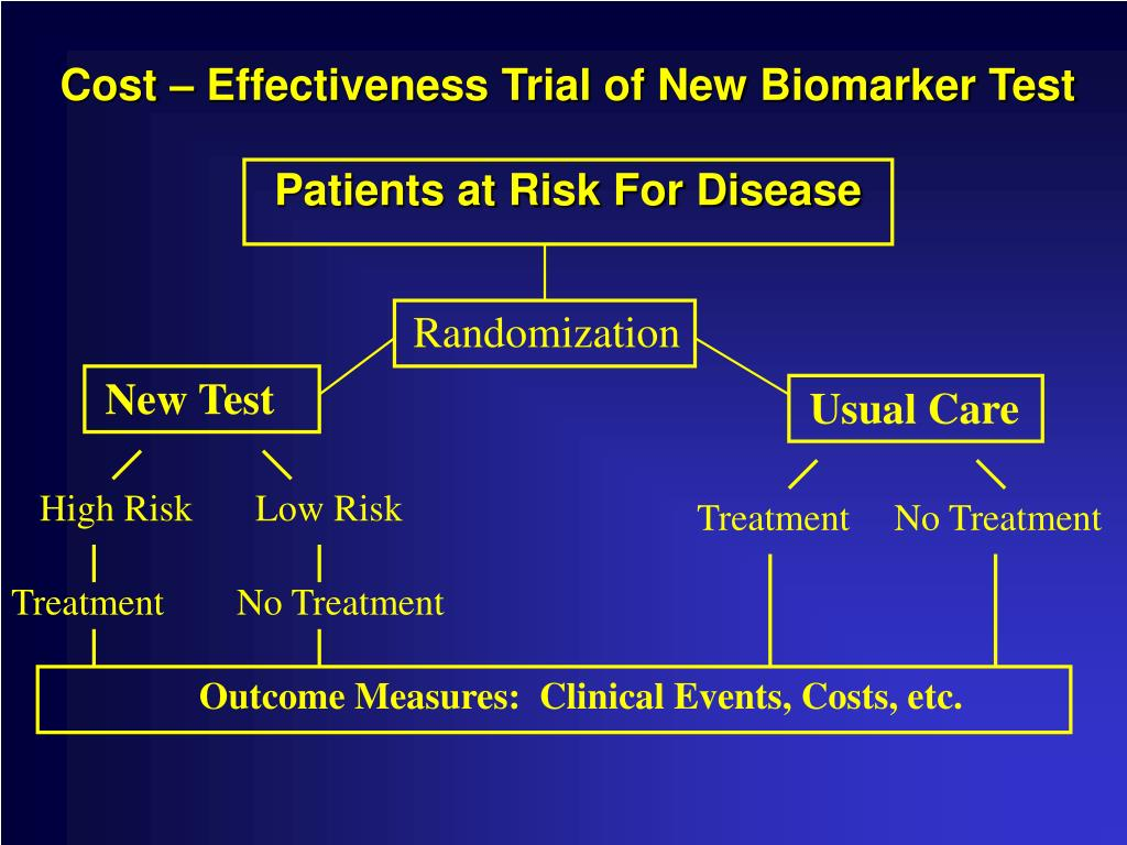 Cost – Effectiveness Trial of New Biomarker Test