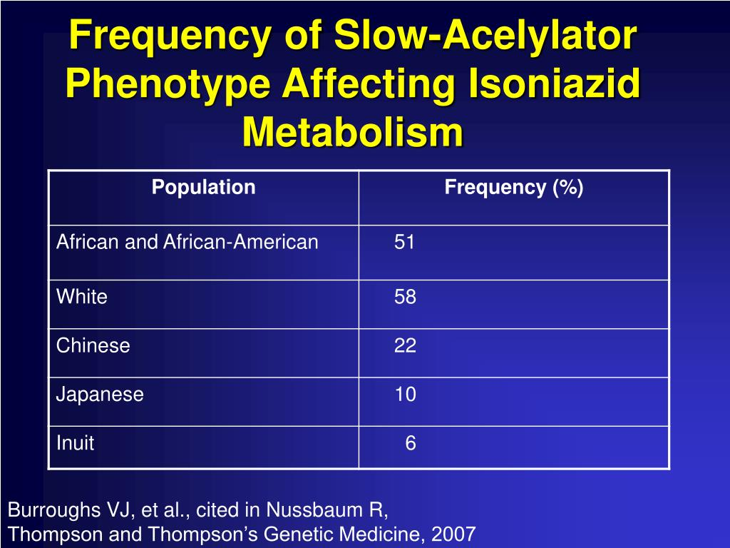 Frequency of Slow-Acelylator Phenotype Affecting Isoniazid Metabolism