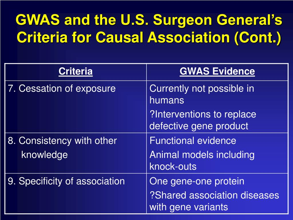 GWAS and the U.S. Surgeon General's Criteria for Causal Association (Cont.)