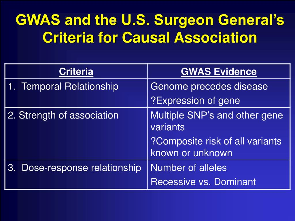 GWAS and the U.S. Surgeon General's Criteria for Causal Association