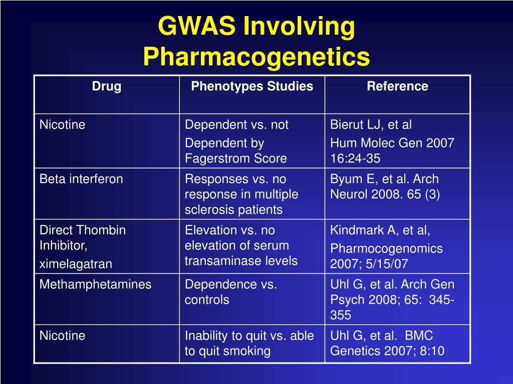 GWAS Involving Pharmacogenetics