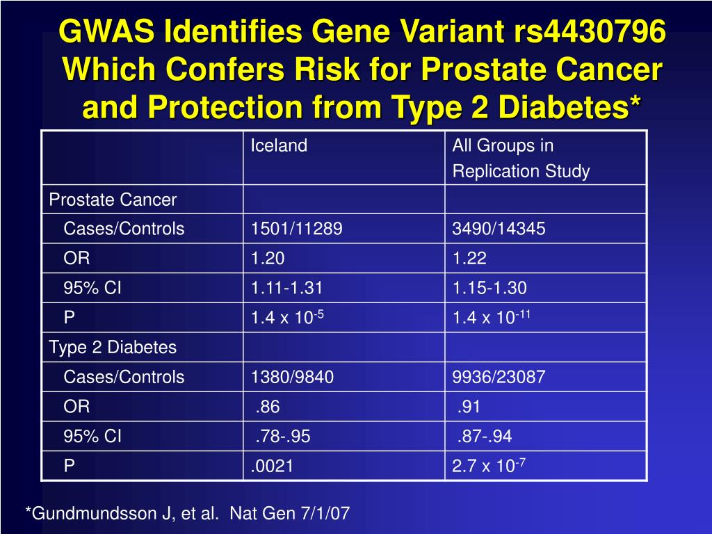 GWAS Identifies Gene Variant rs4430796 Which Confers Risk for Prostate Cancer and Protection from Type 2 Diabetes*