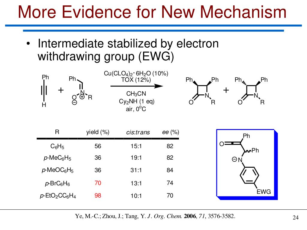 More Evidence for New Mechanism