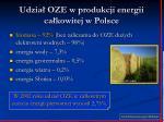 udzia oze w produkcji energii ca kowitej w polsce