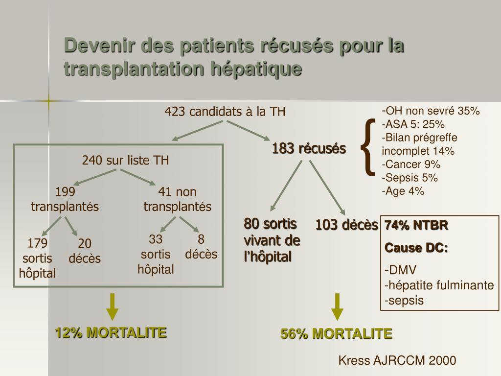 Devenir des patients récusés pour la transplantation hépatique