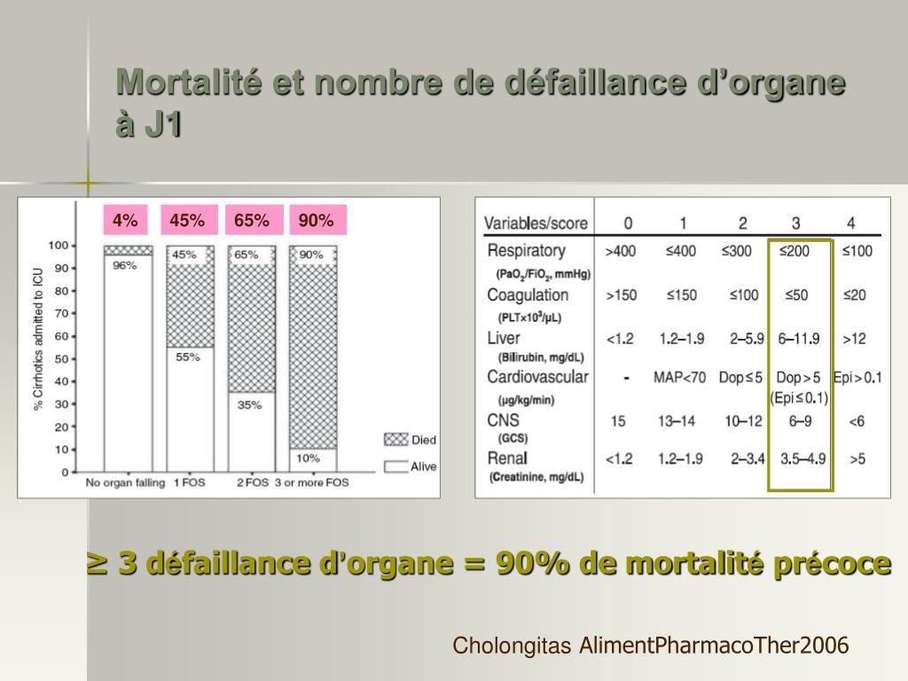 Mortalité et nombre de défaillance d'organe à J1