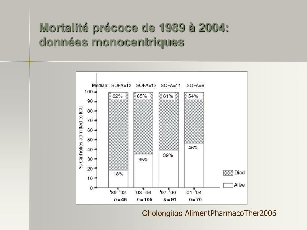 Mortalité précoce de 1989 à 2004: