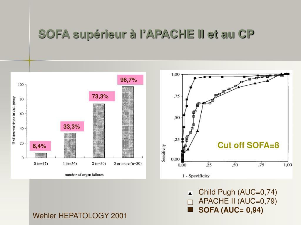 SOFA supérieur à l'APACHE II et au CP
