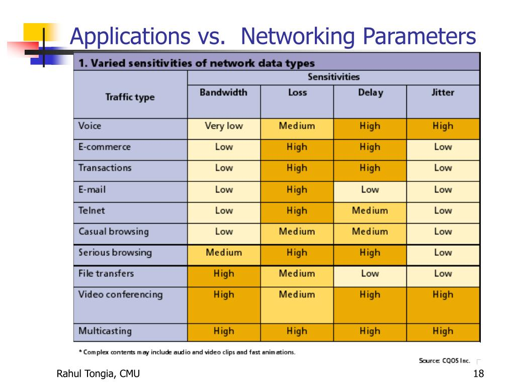 Applications vs.  Networking Parameters
