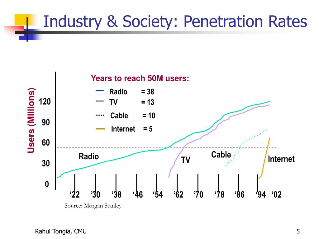 Industry & Society: Penetration Rates