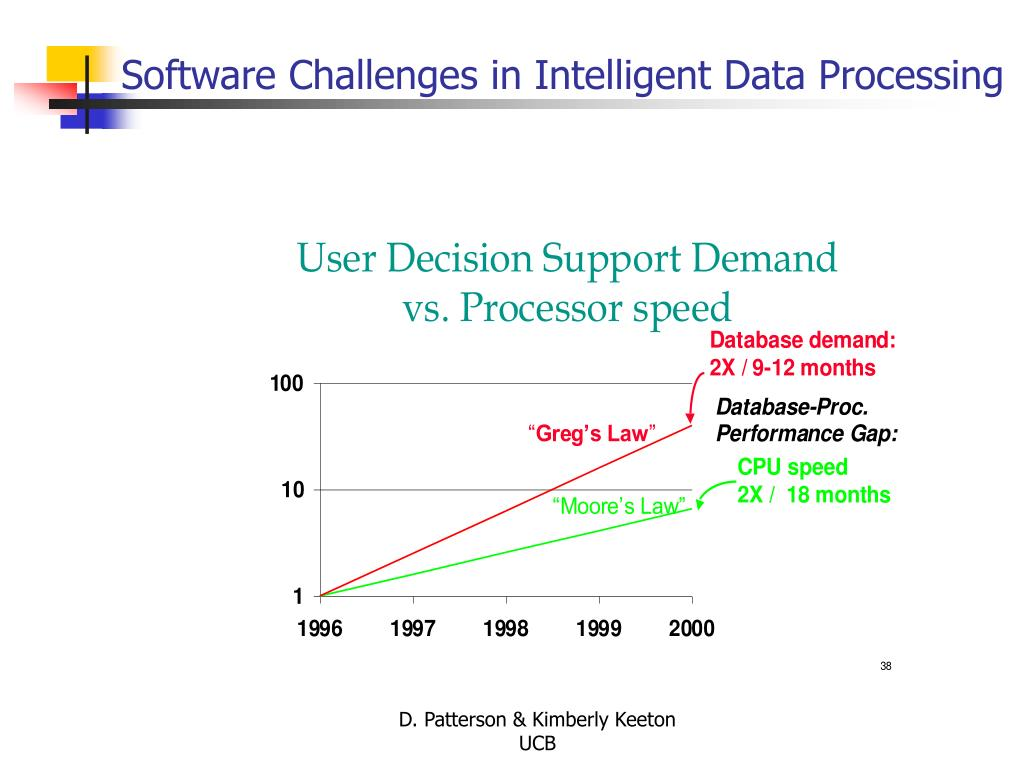 Software Challenges in Intelligent Data Processing