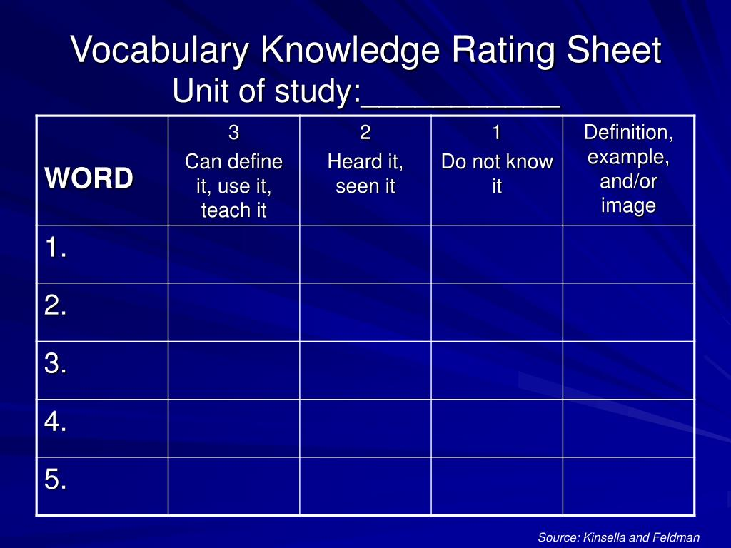 Vocabulary Knowledge Rating Sheet