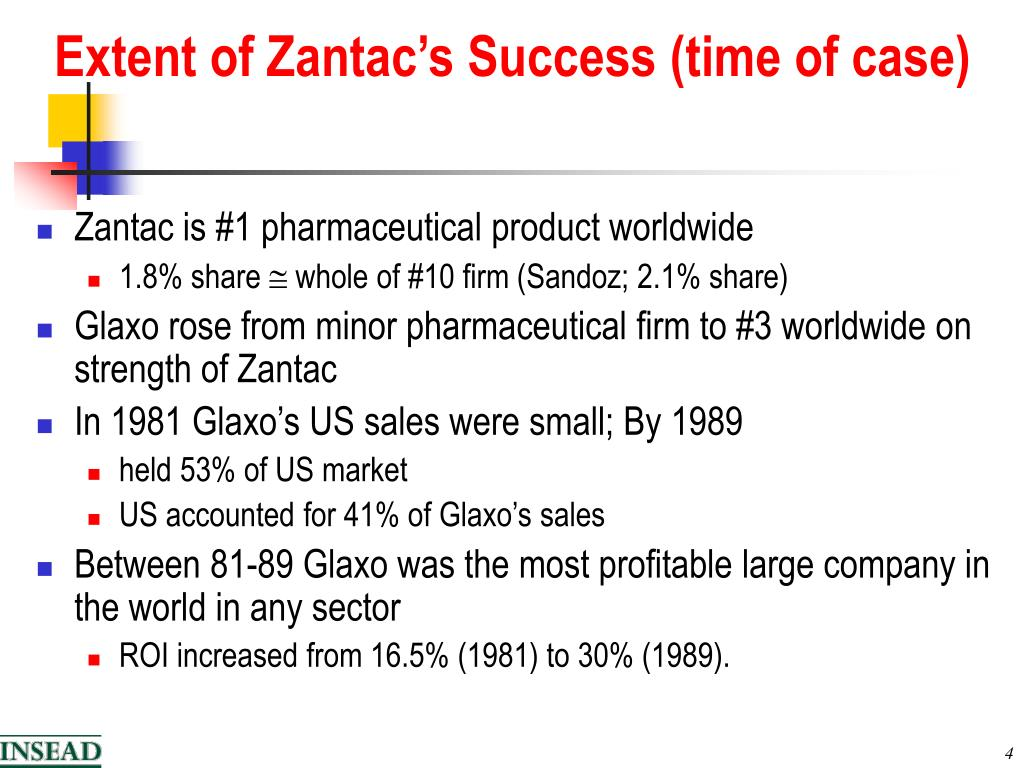 Extent of Zantac's Success (time of case)