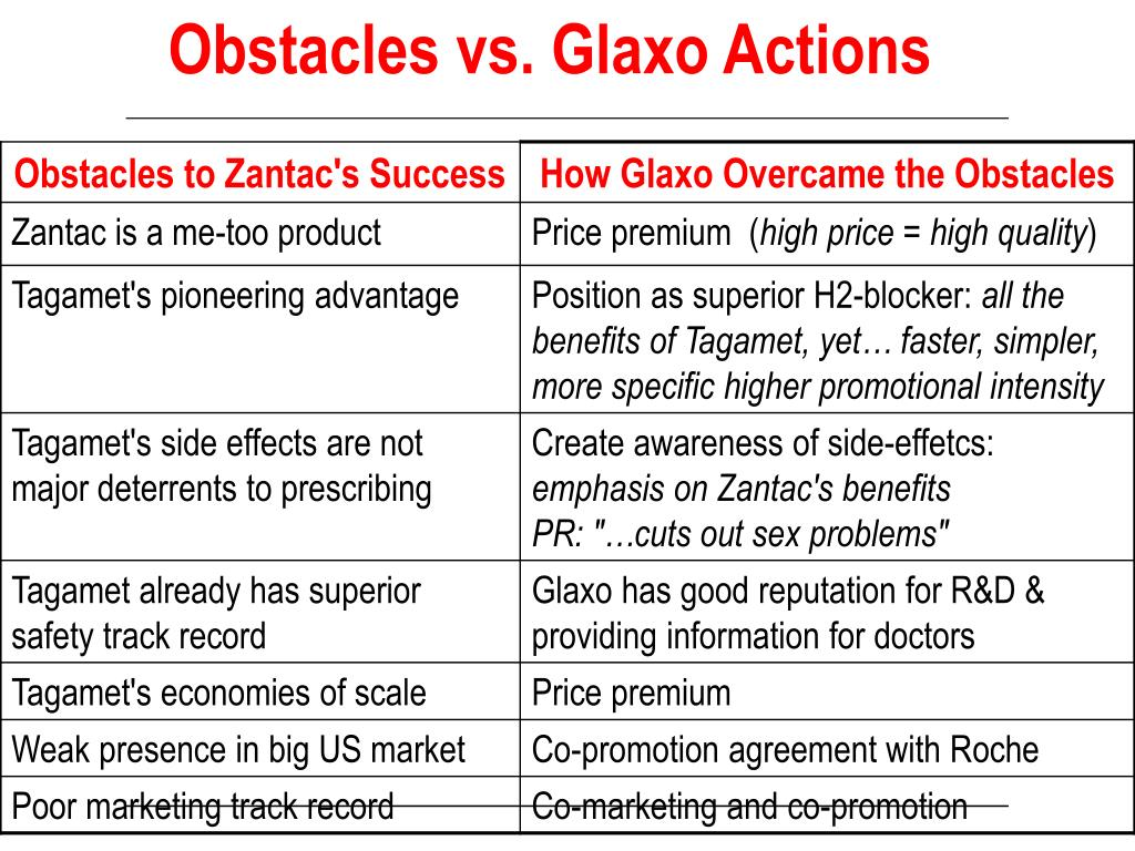 Obstacles vs. Glaxo Actions