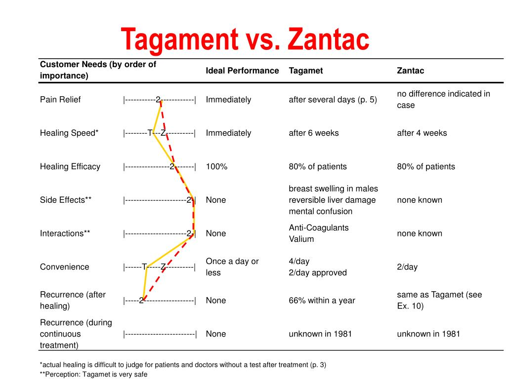 Tagament vs. Zantac