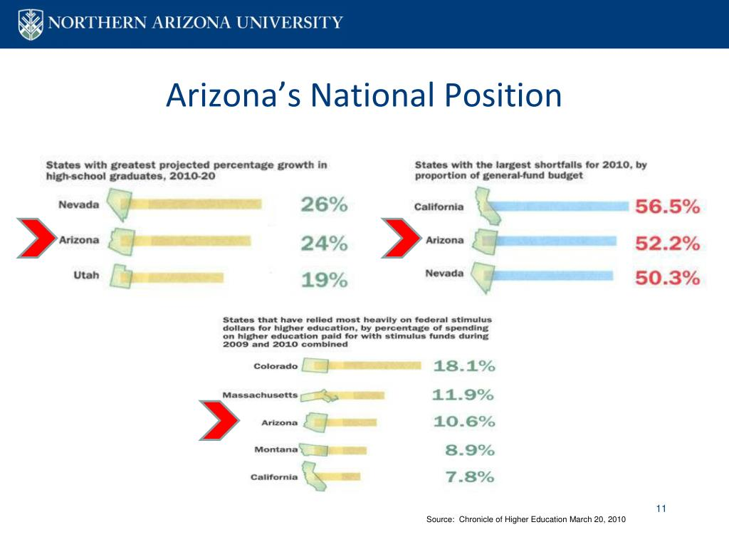 Arizona's National Position
