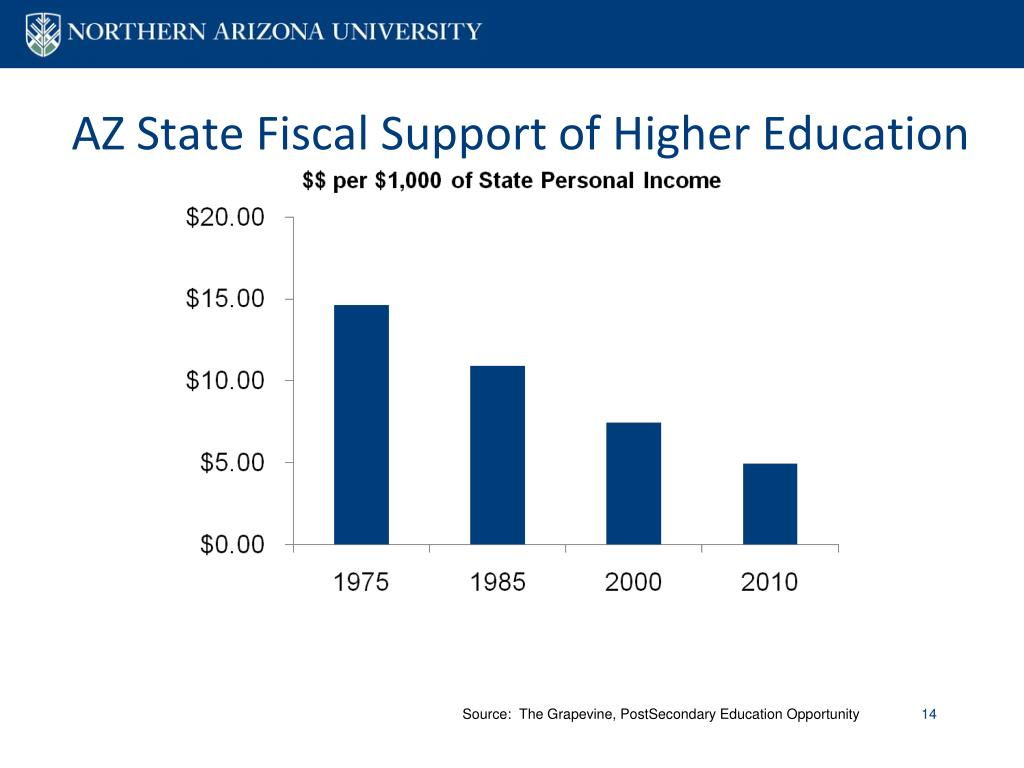 AZ State Fiscal Support of Higher Education