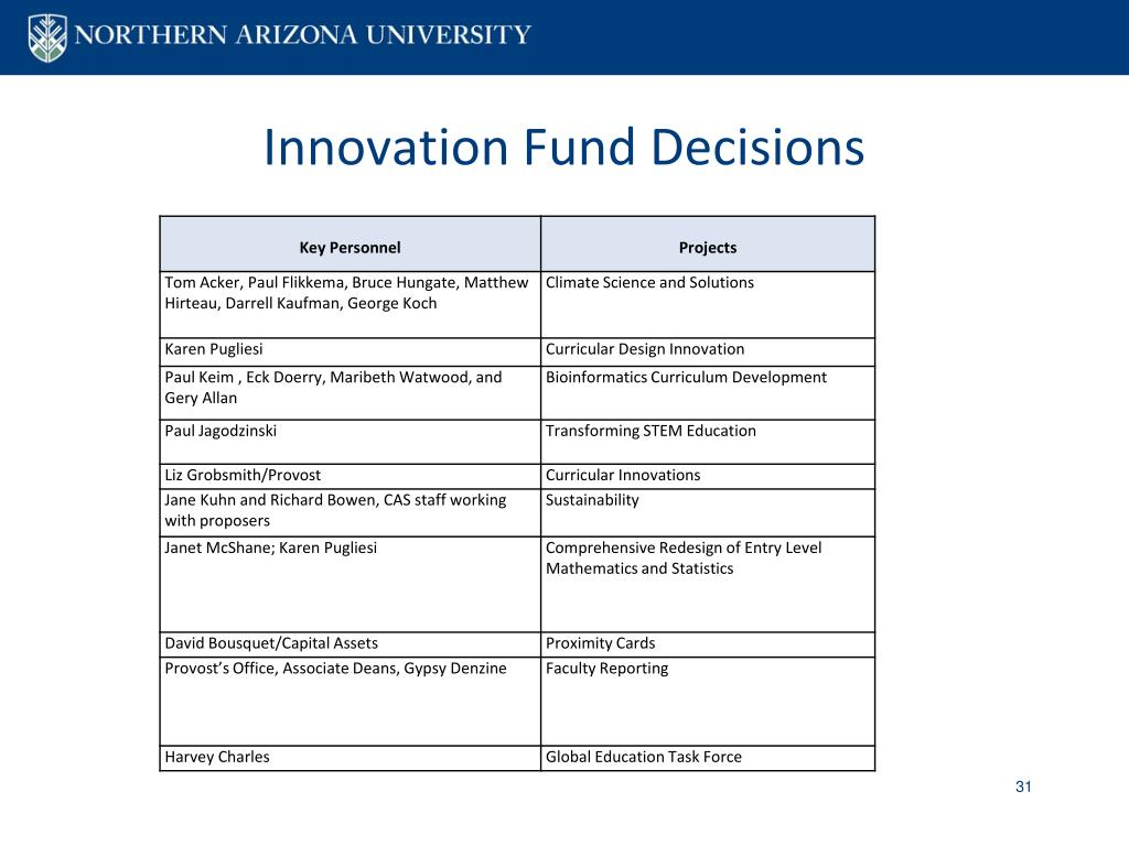 Innovation Fund Decisions