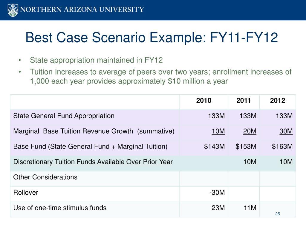 Best Case Scenario Example: FY11-FY12