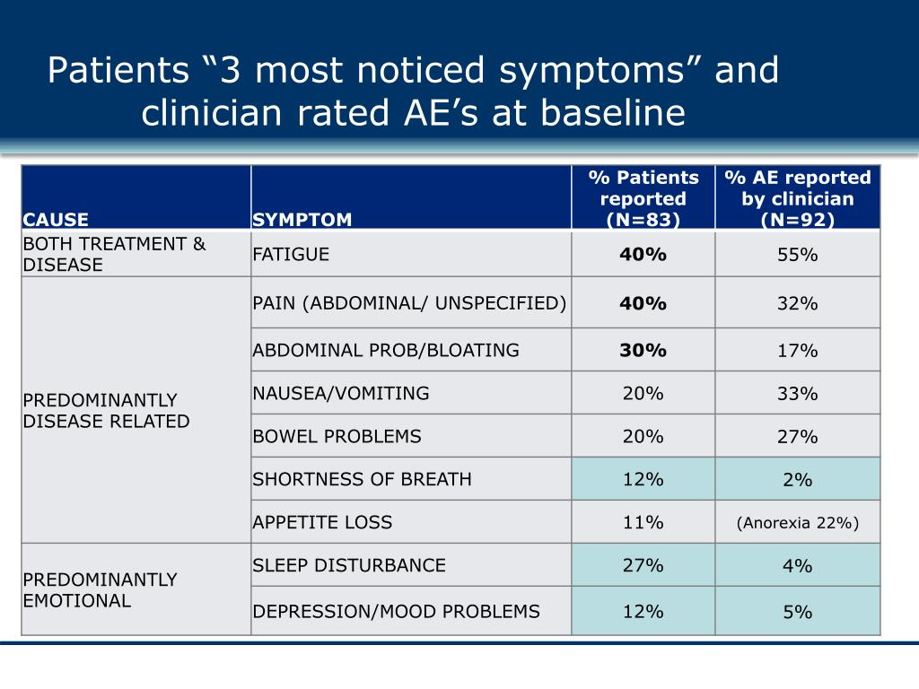 """Patients """"3 most noticed symptoms"""" and clinician rated AE's at baseline"""