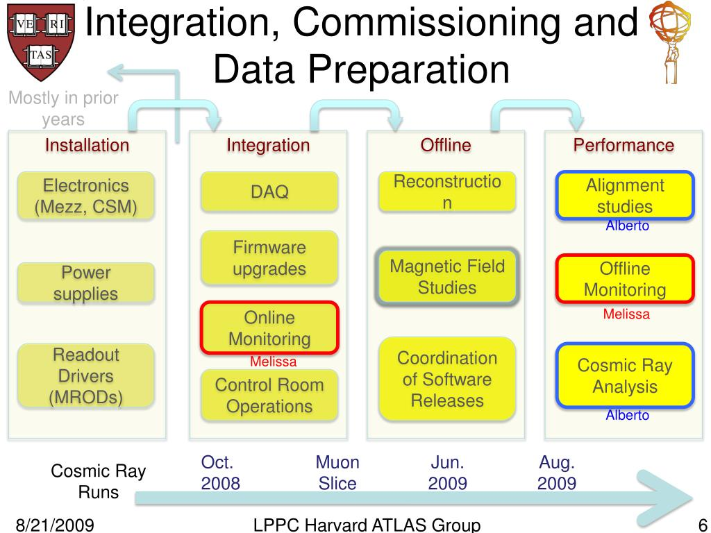 Integration, Commissioning and Data Preparation