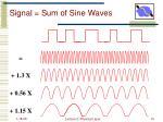 signal sum of sine waves