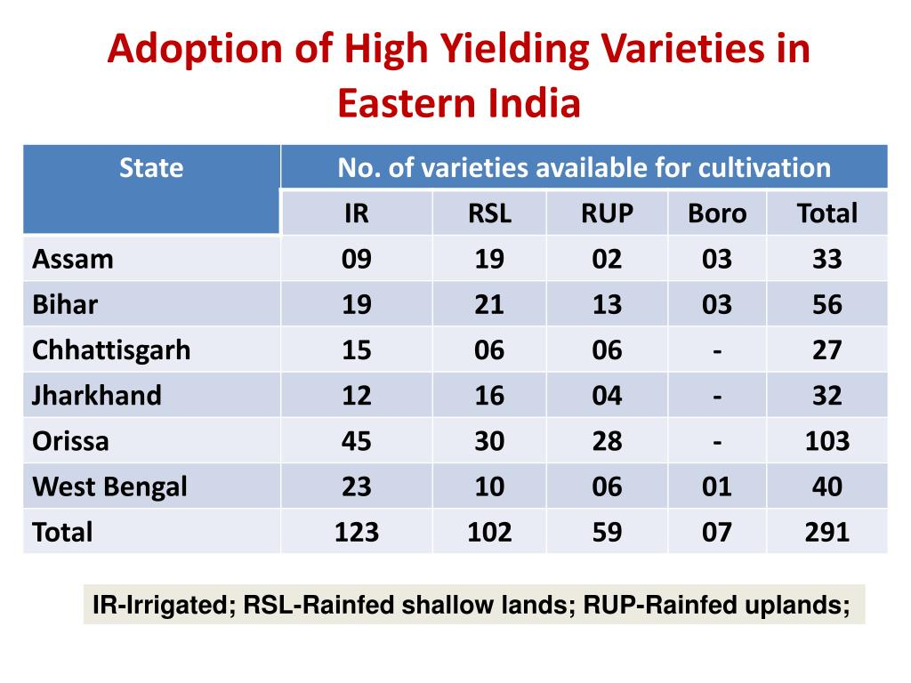 Adoption of High Yielding Varieties in Eastern India