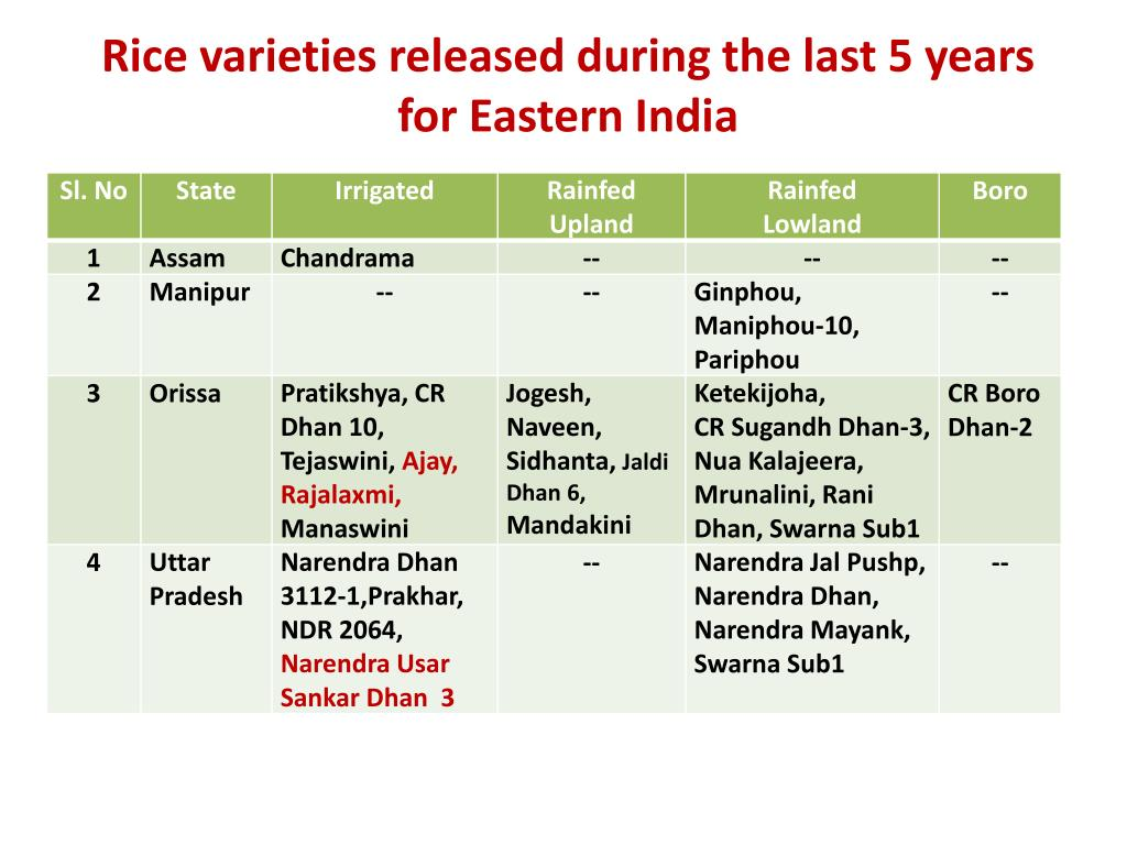 Rice varieties released during the last 5 years for Eastern India