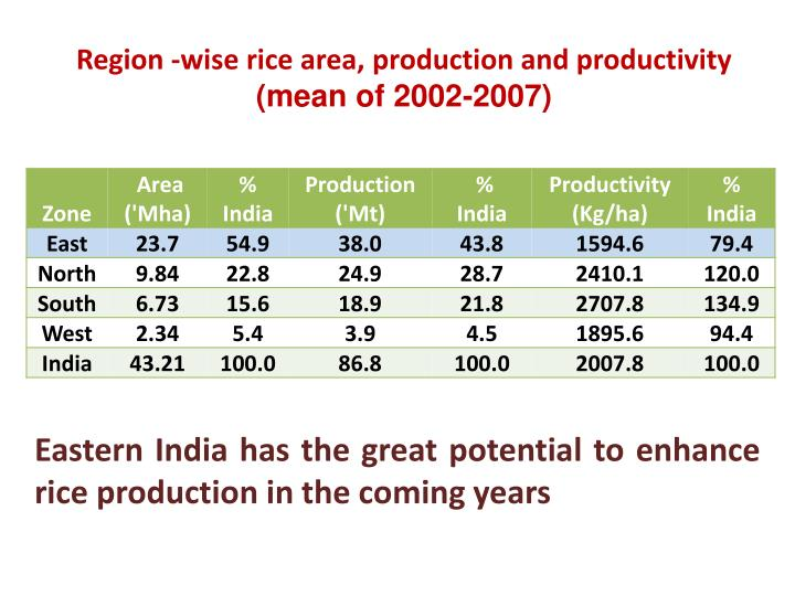 Region -wise rice area, production and productivity