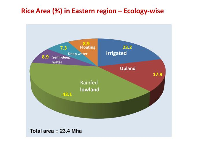 Rice Area (%) in Eastern region – Ecology-wise
