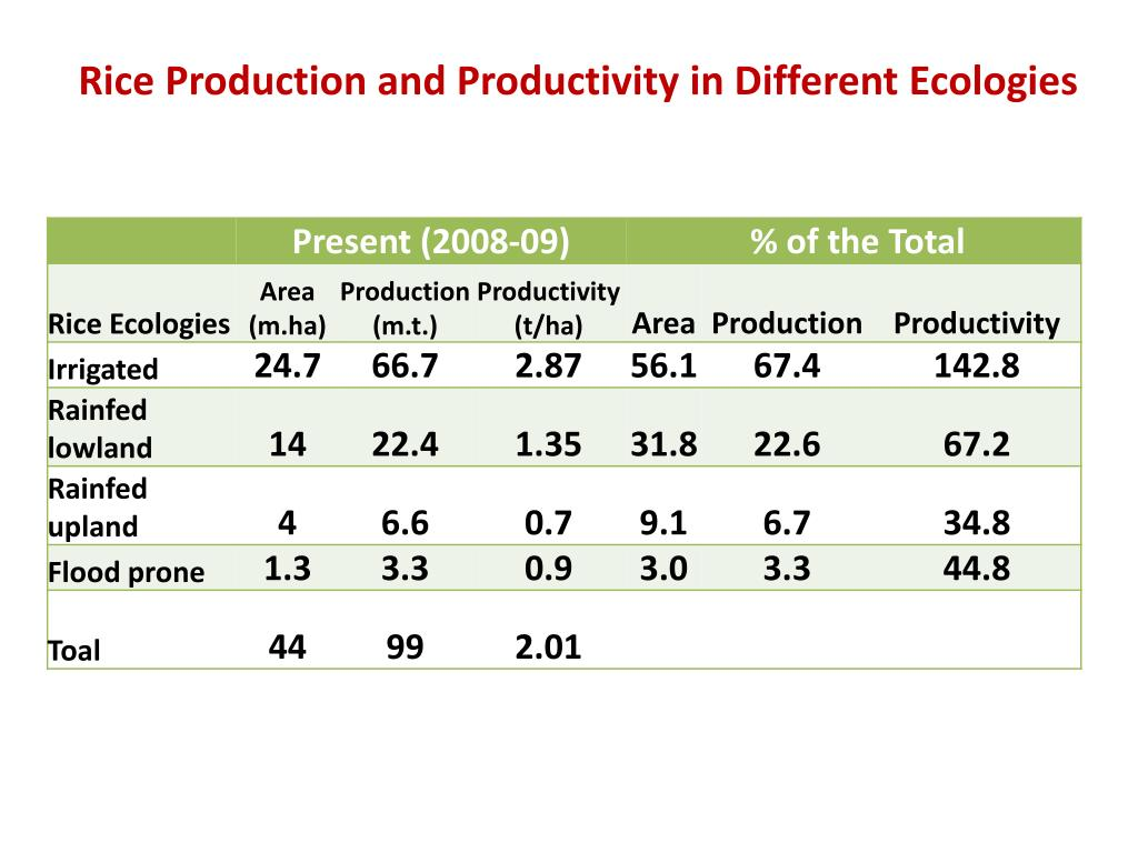 Rice Production and Productivity in Different Ecologies