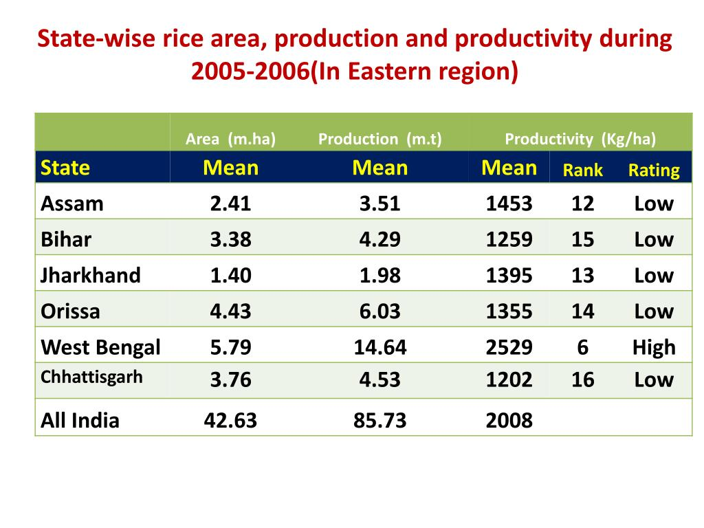 State-wise rice area, production and productivity