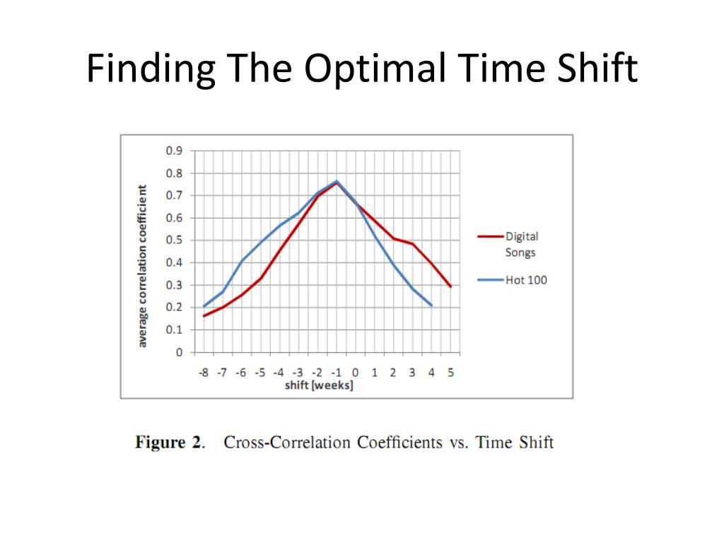 Finding The Optimal Time Shift