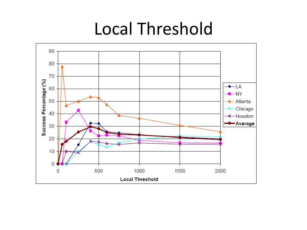 Local Threshold
