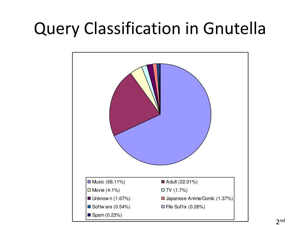 Query Classification in Gnutella